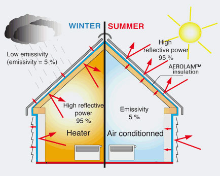 diagram of a home in winter and summer